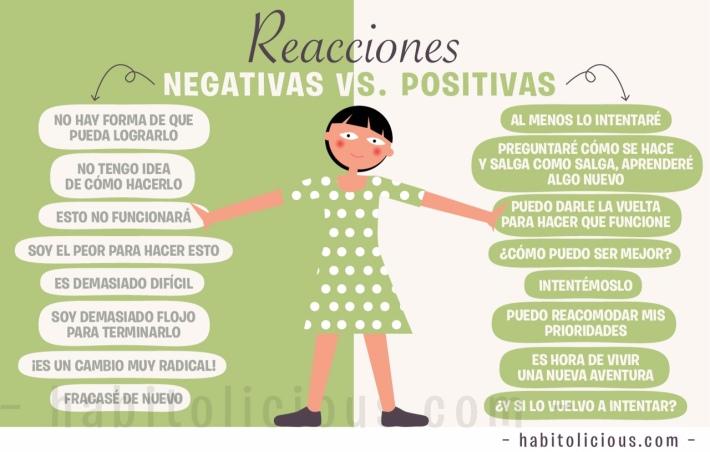 Reacciones negativas vs positivas habitolicious - Energias positivas y negativas ...